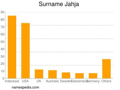 Surname Jahja