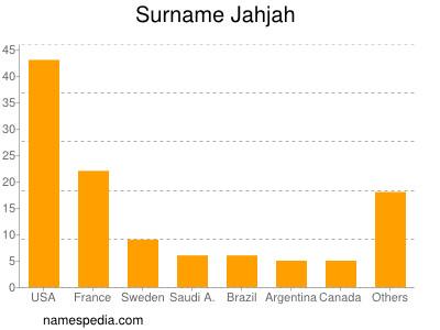 Surname Jahjah