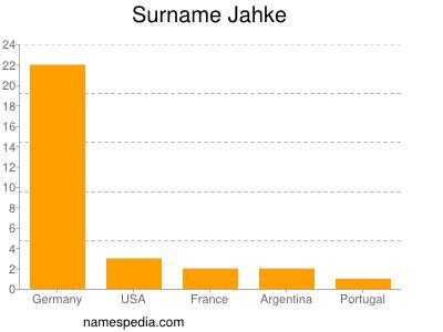 Surname Jahke