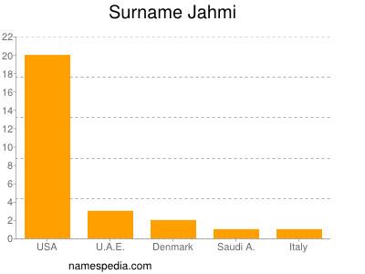 Surname Jahmi