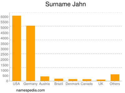 Surname Jahn