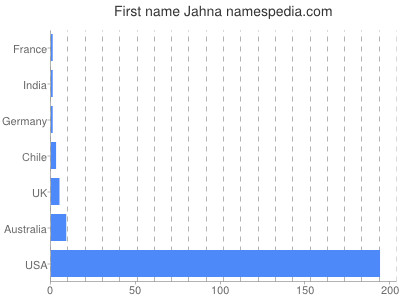 Given name Jahna