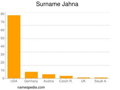 Surname Jahna