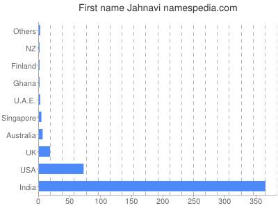 Given name Jahnavi
