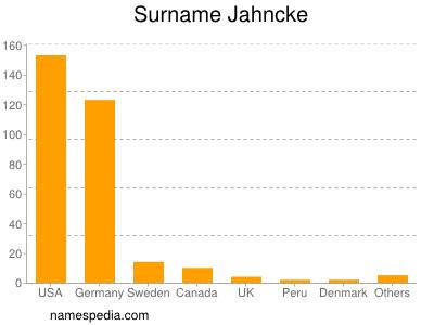 Surname Jahncke