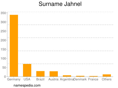 Surname Jahnel