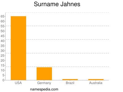 Surname Jahnes
