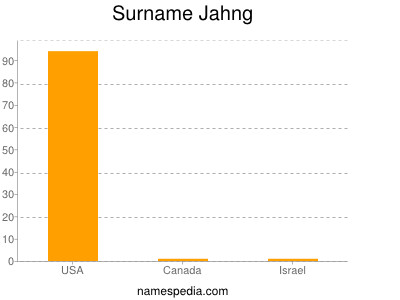Surname Jahng