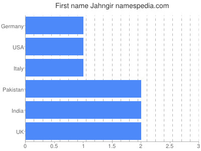 Given name Jahngir