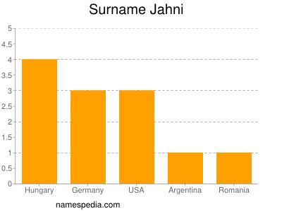 Surname Jahni
