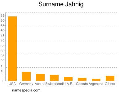 Surname Jahnig