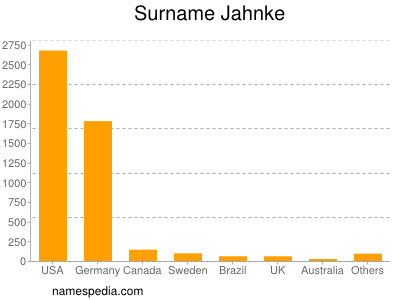 Surname Jahnke