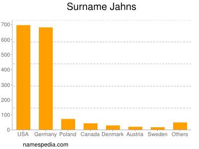Surname Jahns