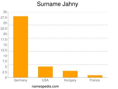 Surname Jahny