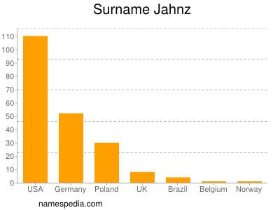 Surname Jahnz
