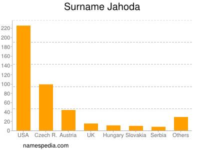 Surname Jahoda
