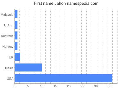 Given name Jahon