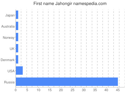 Given name Jahongir