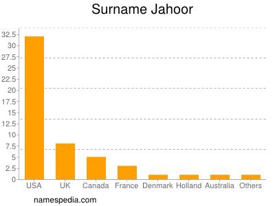 Surname Jahoor