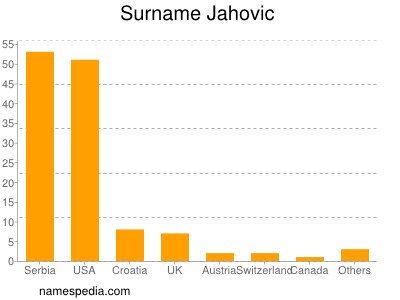 Surname Jahovic