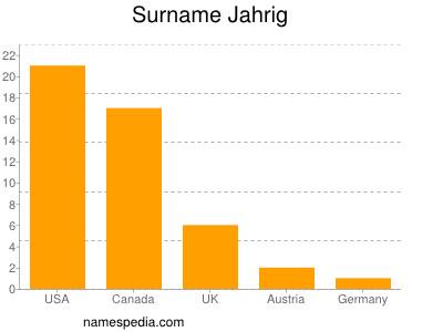 Surname Jahrig