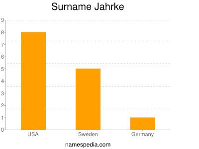 Surname Jahrke