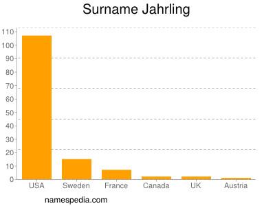 Surname Jahrling