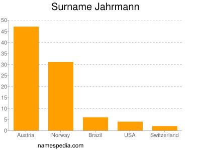 Surname Jahrmann