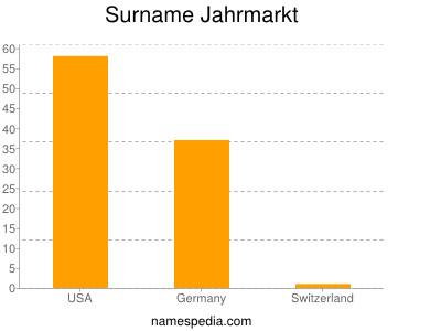 Surname Jahrmarkt