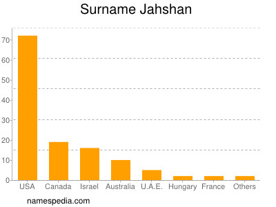 Surname Jahshan