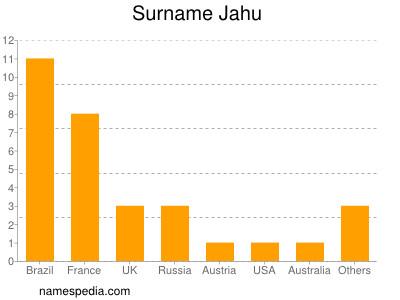 Surname Jahu