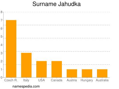 Surname Jahudka