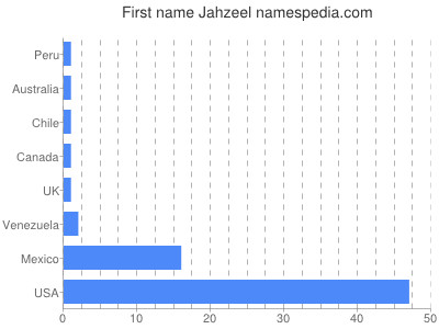 Given name Jahzeel