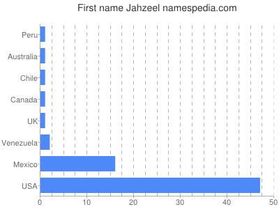 Given name Jahzeel