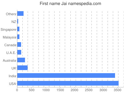 Given name Jai