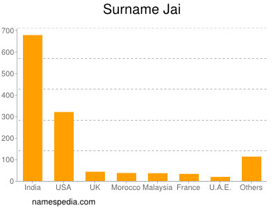 Surname Jai