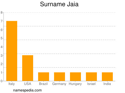 Surname Jaia
