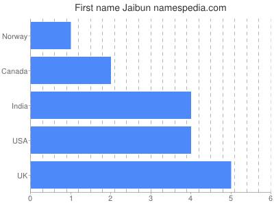Given name Jaibun