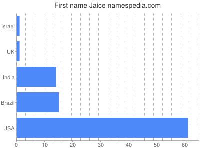 Given name Jaice