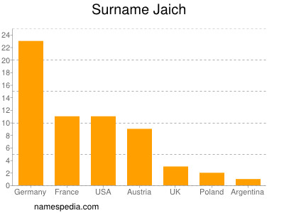 Surname Jaich