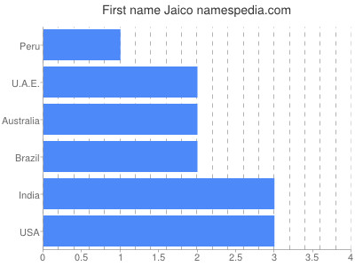 Given name Jaico