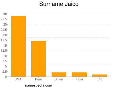 Surname Jaico