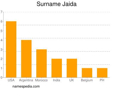 Surname Jaida