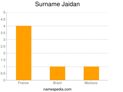 Surname Jaidan