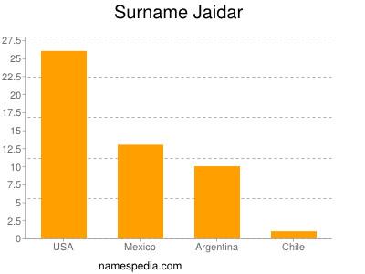 Surname Jaidar