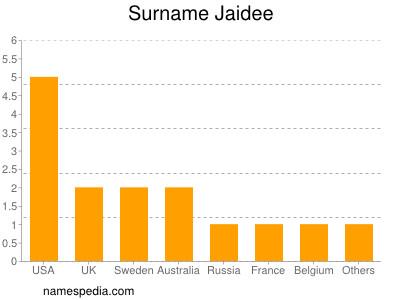 Surname Jaidee