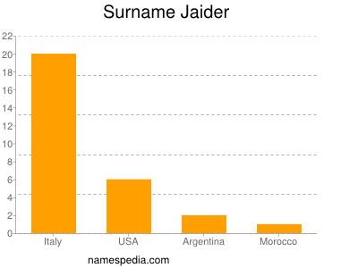 Surname Jaider