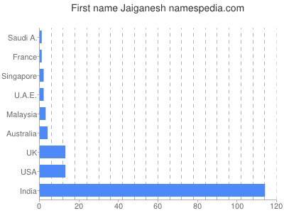 Given name Jaiganesh