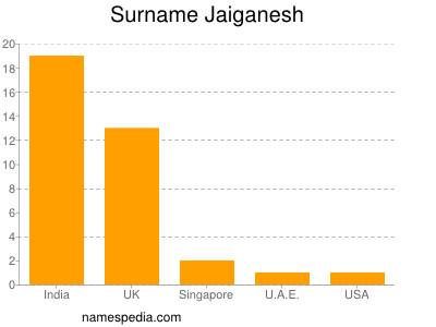 Surname Jaiganesh