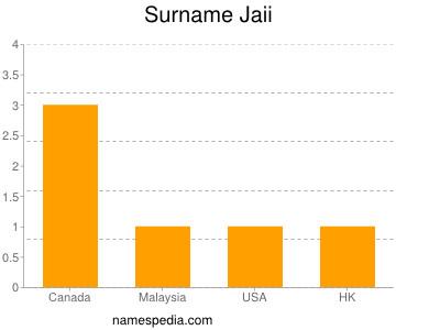 Surname Jaii
